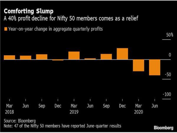 महामारी में कंपनियों ने लागत घटाकर बैलेंस शीट को ज्यादा खराब होने से बचाया, वहीं विश्लेषकों ने भी जनवरी के मुकाबले अपने प्रॉफिट अनुमान को 20% घटा दिया, इसलिए खराब तिमाही नतीजा के बावजूद कंपनियों का प्रदर्शन बाजार के अनुमान से बेहतर रहा - Dainik Bhaskar