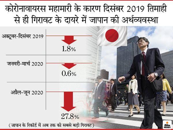 सालाना दर का मतलब यह है कि यदि पूरे साल आर्थिक गिरावट की यही रफ्तार रहेगी, तो गिरावट की सालाना दर कितनी होगी - Dainik Bhaskar