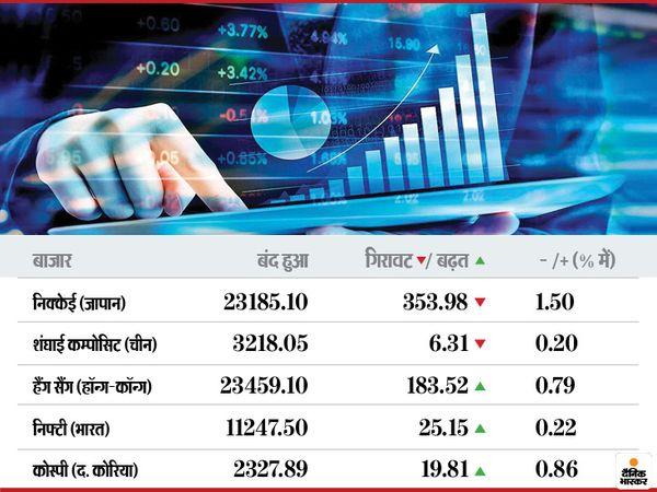नैस्डैक 0.39 फीसदी की बढ़त के साथ 44 अंक ऊपर और एसएंडपी 0.53 फीसदी की बढ़त के साथ 17 अंक ऊपर खुला। - Dainik Bhaskar
