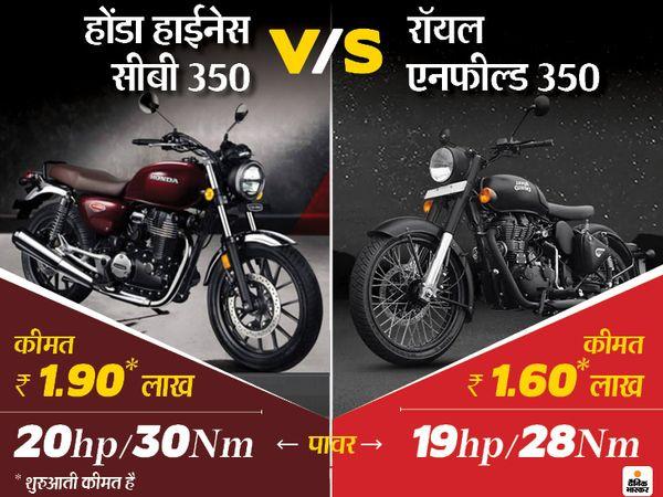 हाईनेस सीबी 350 में 348.36 सीसी इंजन है, जो 20 एचपी का पावर और 30 एनएम का पीक टॉर्क जनरेट करता है। होंडा का दावा है कि यह अपनी क्लास की सबसे ज्यादा टॉर्क पैदा करने वाली मोटरसाइकिल है। - Dainik Bhaskar