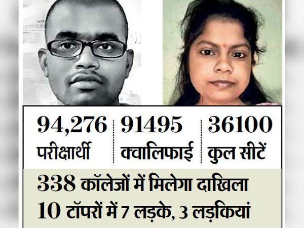 सोनू को 120 अंक में 111 और ज्योति को 110 अंक मिले। - Dainik Bhaskar