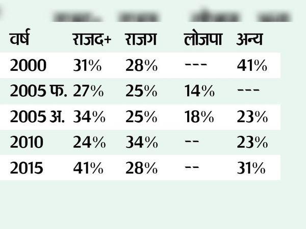 गरीबों का वोटिंग पैटर्न 2000-2015 - Dainik Bhaskar
