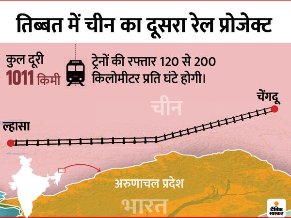 चाइना रेलवे ने शनिवार को रेल लाइन से जुड़ी दो टनल और एक पुल के निर्माण के लिए लगाई गई बोली के नतीजों की घोषणा की है। - Dainik Bhaskar