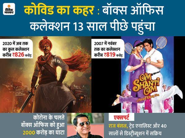 लॉकडाउन के बाद सिनेमाघरों में आई इकलौती नई फिल्म मनोज बाजपेयी और दिलजीत दोसांझ स्टारर 'सूरज पे मंगल भारी' है, जो 15 नवंबर को रिलीज हुई थी। इस फिल्म ने बॉक्स ऑफिस पर करीब 2.32 करोड़ रुपए का बिजनेस किया। - Dainik Bhaskar