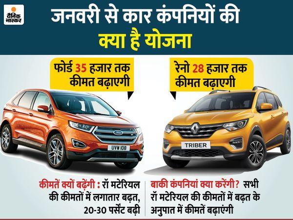 बीते कुछ महीनों में वाहनों की बिक्री के रफ्तार पकड़ने से देश की ऑटो इंडस्ट्री की तस्वीर भी सुधर गई है। ज्यादातर इकाइयां पूरी रफ्तार से काम कर रही हैं। - Dainik Bhaskar