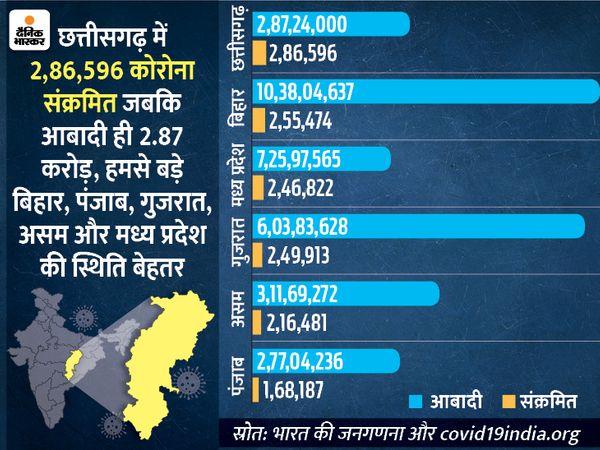 आबादी की तुलना में छत्तीसगढ़ की स्थिति गंभीर दिखती है। यहां मौते भी कई बड़े राज्यों की तुलना में अधिक हुई हैं। - Dainik Bhaskar