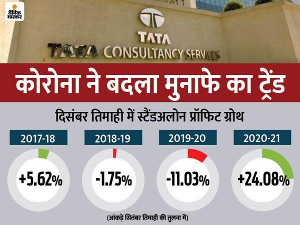 लीन पीरियड में भी TCS का जबरदस्त परफॉर्मेंस, दिसंबर तिमाही में स्टैंडअलोन नेट प्रॉफिट 20.3% बढ़ाटाटा कंसल्टेंसी सर्विसेज का स्टैंडअलोन टोटल इनकम दिसंबर 2020 तिमाही में 8.19% बढ़कर 37,053 करोड़ रुपए पर पहुंच गया, जो दिसंबर 2019 तिमाही में 34,246 करोड़ रुपए था - Money Bhaskar