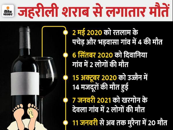 मुरैना में जहरीली शराब पीने से 20 लोगों की मौत के बाद मुख्यमंत्री शिवराज सिंह चौहान  ने कलेक्टर और एसपी को हटाने के निर्देश दिए हैं। - Dainik Bhaskar