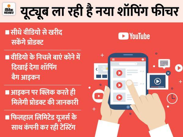 व्यूअर्स शॉपिंग बैग आइकन पर क्लिक करके चुनिंदा प्रोडक्ट की एक लिस्ट देख पाएंगे, जो वीडियो के निचले बाएं कोने में दिखाई देगा। - Dainik Bhaskar