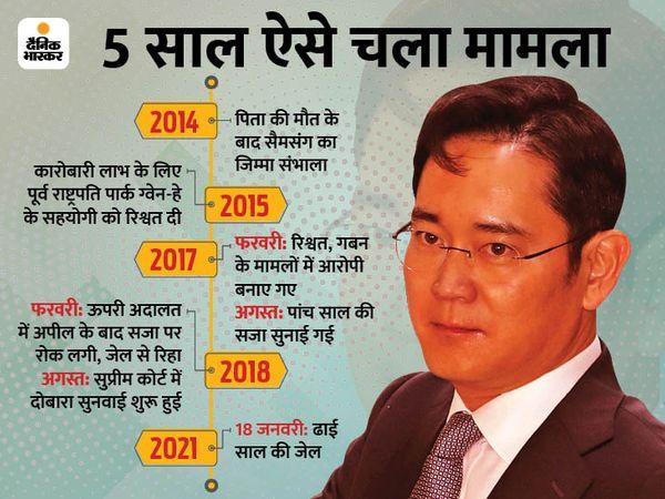 सैमसंग इलेक्ट्रानिक के वाइस चेयरमैन ली जे-योंग को रिश्वत देने के आरोप में सियोल की अदालत ने सजा सुनाई है। इसके बाद उन्हें गिरफ्तार कर लिया गया और जेल भेज दिया गया है। - Dainik Bhaskar