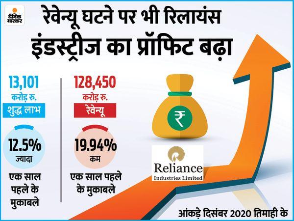 कंपनी की कुल आय तिमाही आधार पर 6.64% बढ़ी, लेकिन सालाना आधाार पर यह 19.94% घट गई - Money Bhaskar