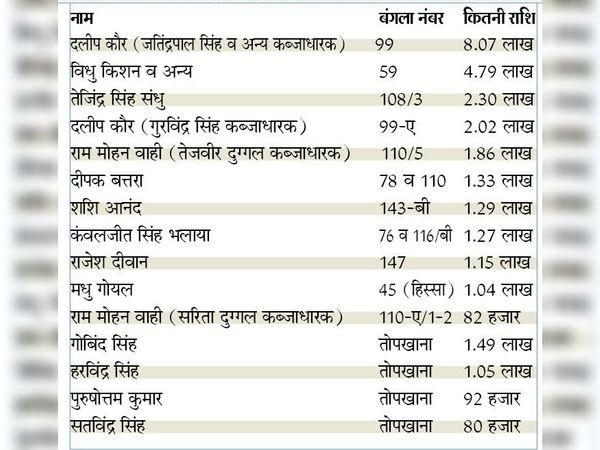किस पर कितना टैक्स बकाया - Dainik Bhaskar