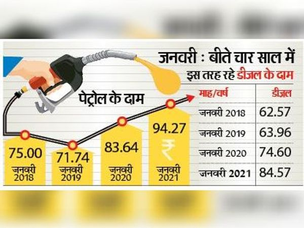 सालभर में डीजल के भाव 10 रुपए तक बढ़े। चार साल में डीजल 22 रुपए तक महंगा हुआ।