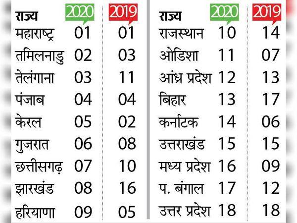 इंसाफ का सूचकांक- 18 राज्यों की रैंकिंग - Dainik Bhaskar
