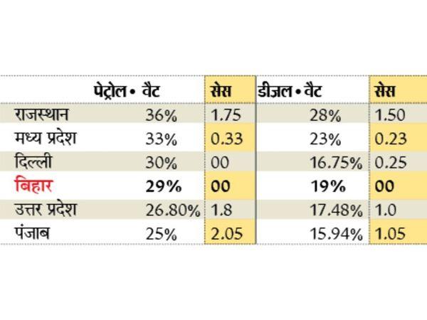 राज्य में पेट्रोल पर वैट 26% और डीजल पर 19% है। - Dainik Bhaskar