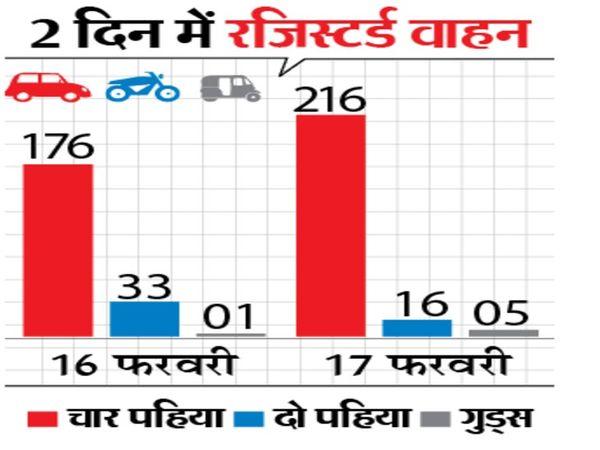 परिवहन विभाग को लगभग 1.80 करोड़ रुपए का राजस्व मिला है। - Dainik Bhaskar