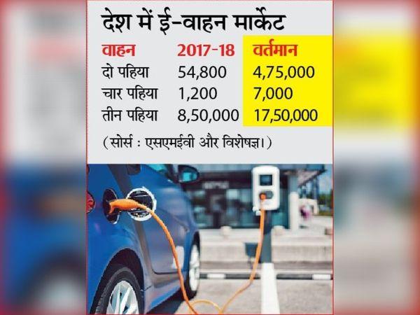 वर्तमान समय में ई-वाहनों में बैटरी की कीमत 35 फीसदी है। तकनीकी सुधार और वाहनों की संख्या बढ़ने पर घटकर 16 फीसदी तक आ जाएगी। - Money Bhaskar