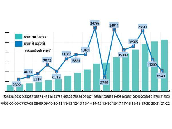 15 साल में 26 हजार करोड़ से बढ़कर हुआ 200501 करोड़ रुपए हुआ बजट। - Dainik Bhaskar