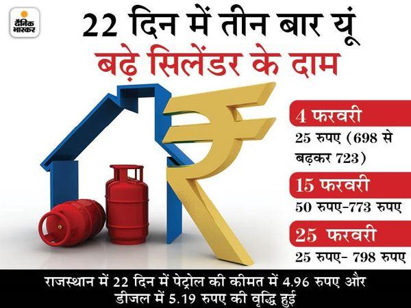 तेल कंपनियों ने गुरुवार को रसोई गैस के दामों में 25 रुपए प्रति सिलेंडर की बढ़ोतरी कर दी है। - Dainik Bhaskar