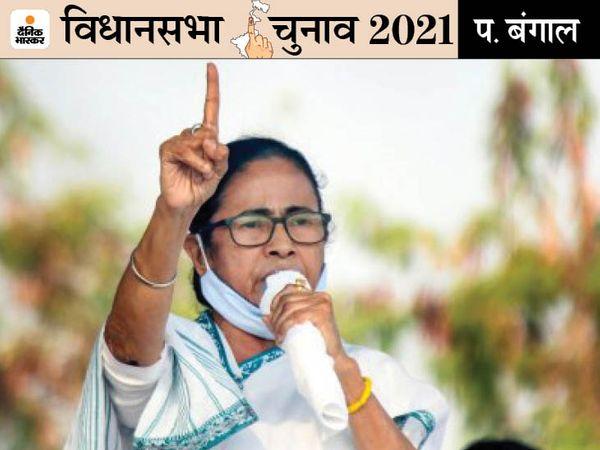 मुख्यमंत्री ममता बनर्जी इस बार नंदीग्राम से चुनाव लड़ेंगी। इससे पहले ममता कोलकाता के भवानीपुर सीट से चुनाव लड़ती रही थीं। - Dainik Bhaskar