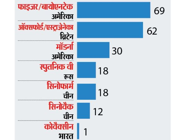 Pfizer Bioentech vaccination is being done in 69 countries in the world.  Source- Our world in data - Dainik Bhaskar