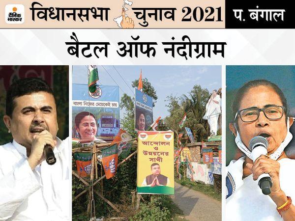 दूसरे चरण में नंदीग्राम में एक अप्रैल को वोटिंग होनी है। इस बार यहां से ममता बनर्जी और शुभेंदु अधिकारी आमने-सामने हैं। - Dainik Bhaskar