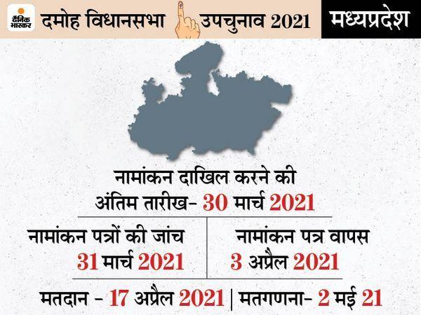 दमोह उप चुनाव के लिए बीजेपी और कांग्रेस ने स्टार प्रचारकों की सूची  मंगलवार को जारी कर दी है। - Dainik Bhaskar