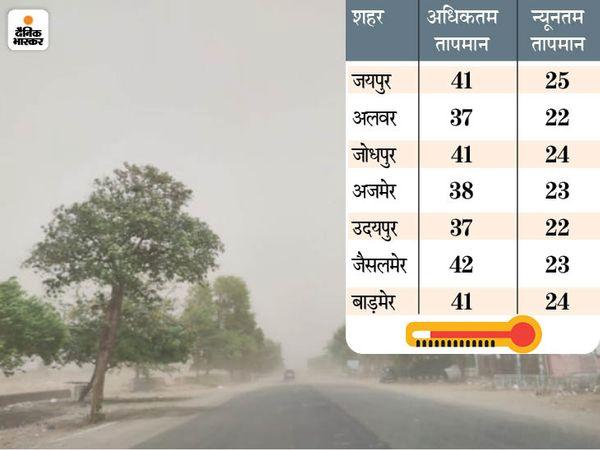 जयपुर। यहां सुबह से तेज हवा चल रही। दोपहर में धूल का गुबार छा गया। - Dainik Bhaskar