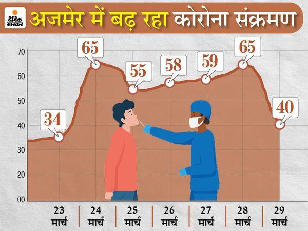 लोगों में अभी भी जागरूकता की कमी है और सावधानी जरूरी - Dainik Bhaskar