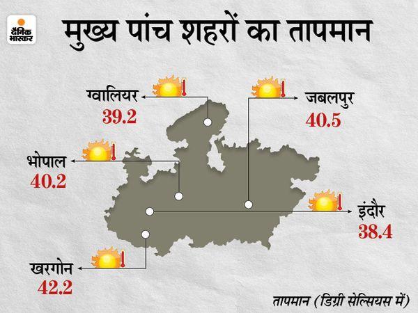 भोपाल में अगले दो से तीन दिन गर्मी से थोड़ी राहत मिलने के आसार है। इसके बाद 4 से 5 अप्रैल को फिर तापमान में बढ़ोतरी होने का अनुमान है। - Dainik Bhaskar