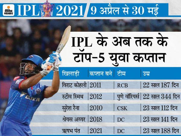 पंत 10 अप्रैल को 23 साल 188 दिन के होंगे। उसी दिन दिल्ली चेन्नई के खिलाफ पहला मैच खेलेगी। - Dainik Bhaskar