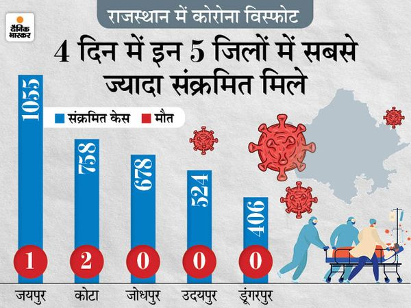The state government has also intensified corona testing as the infection progresses.  - Dainik Bhaskar