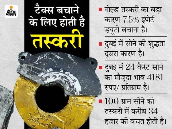 जयपुर एयरपोर्ट पर मिक्सर की मोटर के नीचे छिपाकर लाया गया सोना। - Dainik Bhaskar