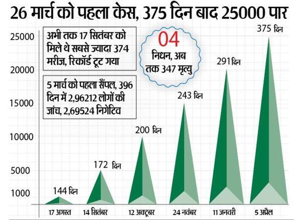 जिले में 25000 से ज्यादा कोरोना मरीज, अकेले शहर से 18459 लोेग संक्रमित हुए - Dainik Bhaskar
