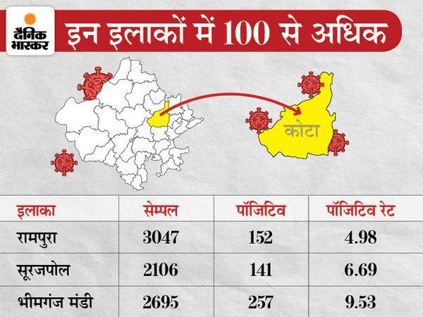 जनवरी से 5 अप्रैल के बीच शहर के तीन इलाकों में 5 हजार से अधिक सैंपलिंग हुई है
