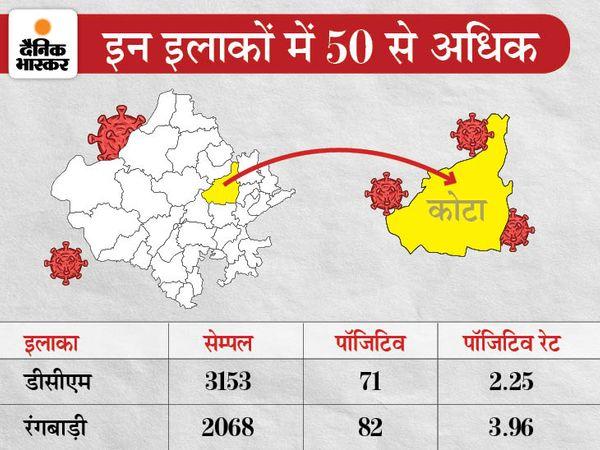 जिले में एक्टिव केस का प्रतिशत 5.87 जा पहुंचा है।