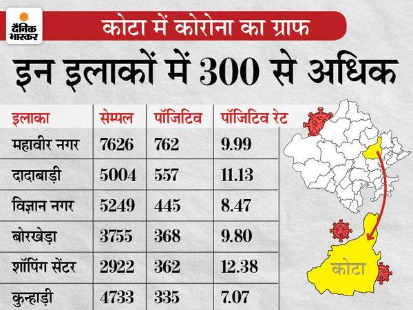 सबसे ज्यादा महावीर नगर में 762 व दादाबाड़ी में 557 लोग पॉजिटिव मिले हैं