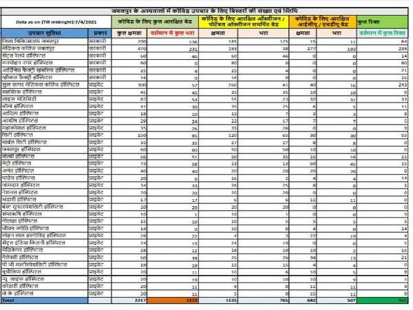 जबलपुर के सरकारी व निजी अस्तालों में 995 बेड कोविड मरीजों के लिए अभी खाली है।