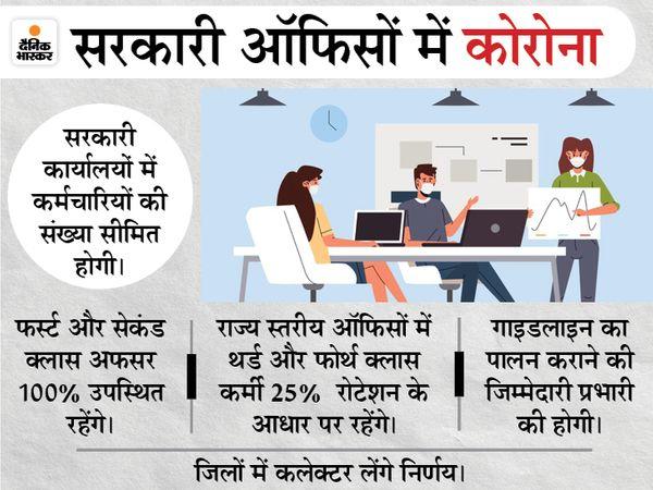 प्रथम और द्वितीय श्रेणी के अधिकारियों की उपस्थिति शत-प्रतिशत रहेगी। - Dainik Bhaskar