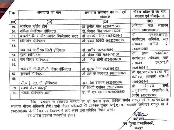 इन प्राथमिक अस्पतालों को विभाजित करने के लिए रायपुर कलेक्टर ने दी है।