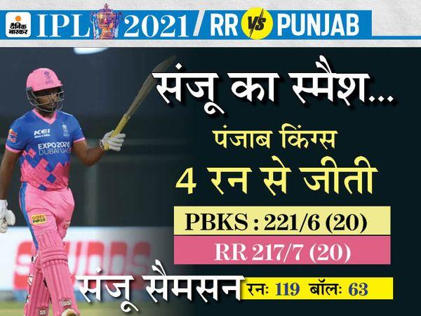 IPL में राजस्थान टीम की मुश्किलें बढ़ीं: बेन स्टोक्स एक मैच खेलकर लीग से बाहर हुए, क्रिस गेल का कैच लेने के चक्कर में उंगली फ्रैक्चर कर बैठे