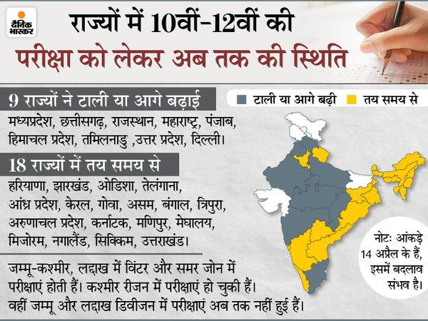 बिहार में परीक्षाएं हो चुकी है - Dainik Bhaskar