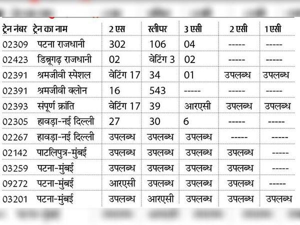दिल्ली-मुबई की ट्रेनों में 15 अप्रैल को टिकट की उपलब्धता