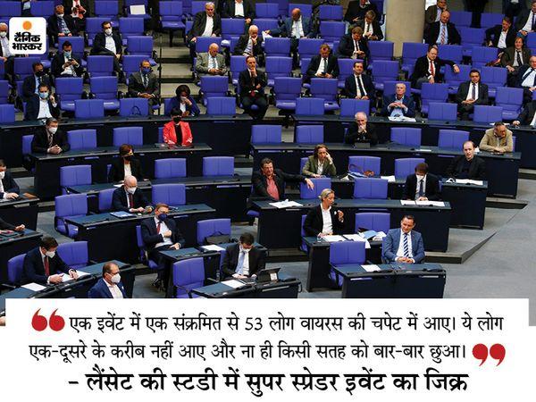 जर्मनी की संसद में बजट सत्र पर बहस के दौरान शुक्रवार को ज्यादातर सांसद बिना मास्क के नजर आए। - Dainik Bhaskar