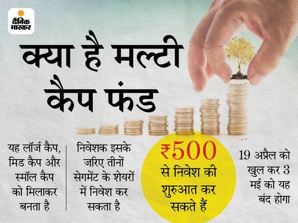 अर्थव्यवस्था के रिकवरी के माहौल में मिड और स्मॉल कैप अच्छा प्रदर्शन करेंगे और इस समय एक बेहतरीन मूल्याकंन है जिसमें इसमें निवेश का अवसर बन रहा है - Money Bhaskar