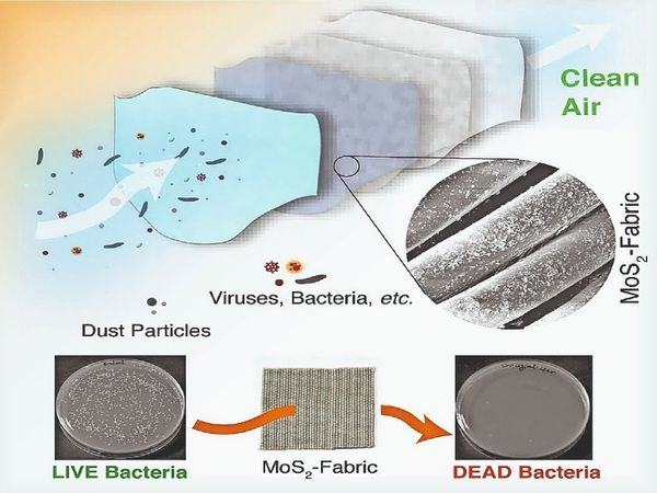 IIT Mandi made anti-bacterial mask fabric that will do its own cleaning, keep it under strong sunlight, its viruses will end | आईआईटी मंडी ने बनाया एंटी बैक्टीरियल मास्क फैब्रिक जो खुद करेगा अपनी सफाई, तेज धूप में रखने से खत्म हो जाएंगे इसके वायरस