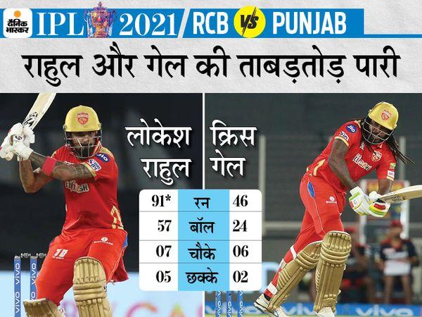 राहुल ने क्रिस गेल के साथ दूसरे विकेट के लिए 80 रन की पार्टनरशिप की।