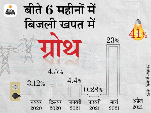 पूरे वित्त वर्ष 2020-21 में बिजली खपत में 1% की गिरावट रही है। पिछले वित्त वर्ष में 1271.54 बिलियन यूनिट बिजली की खपत रही है। - Dainik Bhaskar