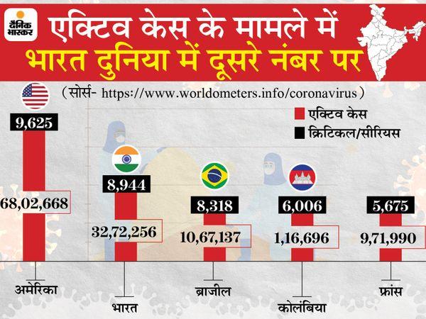 Lockdown: Coronavirus Outbreak India Cases, Vaccination LIVE Update | Maharashtra Pune Madhya Pradesh Bhopal Indore Rajasthan Uttar Pradesh Haryana Punjab Bihar Novel Corona (COVID 19) Death Toll India Today, Mumbai Delhi Coronavirus News | 24 घंटे में रिकॉर्ड 4.01 लाख केस आए, यह आंकड़ा सबसे ज्यादा संक्रमित अमेरिका में मिले नए मरीजों से 7 गुना - WPage - क्यूंकि हिंदी हमारी पहचान हैं