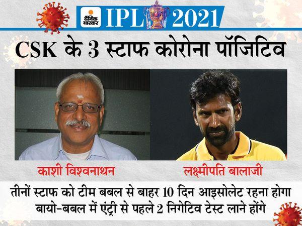 काशी विश्वनाथन CSK के CEO हैं। इन दोनों के अलावा एक बस क्लीनर भी पॉजिटिवि आया। - Money Bhaskar